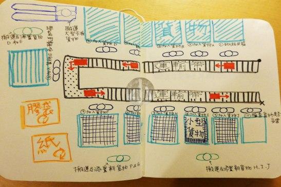 畫的流程圖,我試過站在2、6和7號位。而猴子則在此圖以外,是為貨物封箱的工人。
